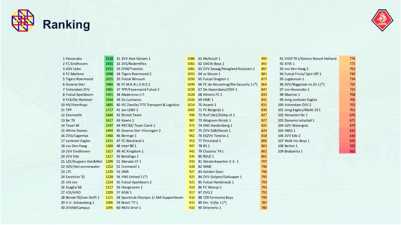 Ranking zaalvoetbalteams (o.b.v. de laatste 10 jaar)
