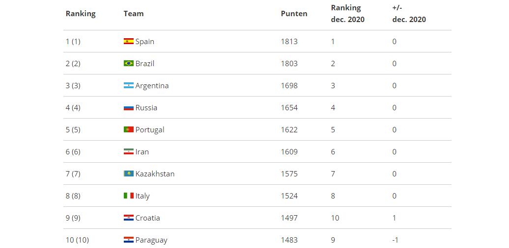 Oranje gedaald op Futsal World Ranking; top 10 nagenoeg gelijk gebleven