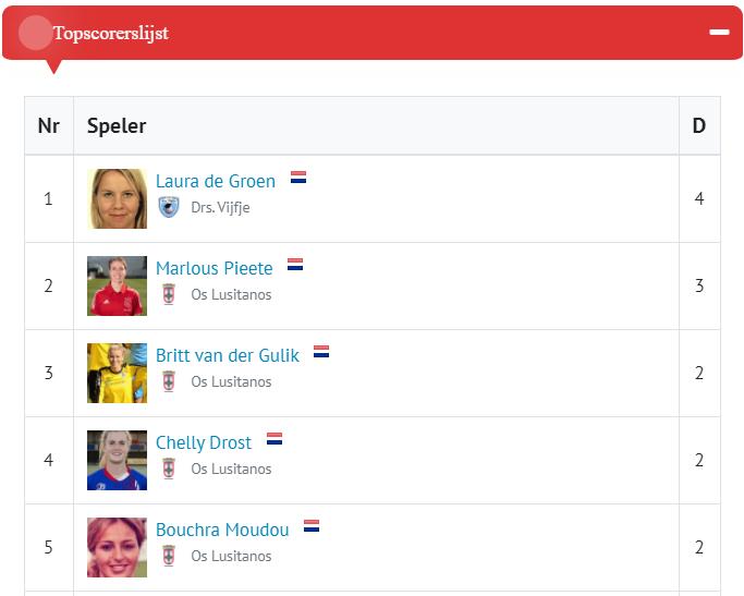 Topscorerslijst Eredivisie Vrouwen per 18 september 2021